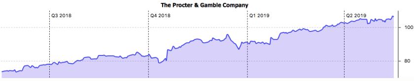 1-Jahreschart Procter & Gamble in US$