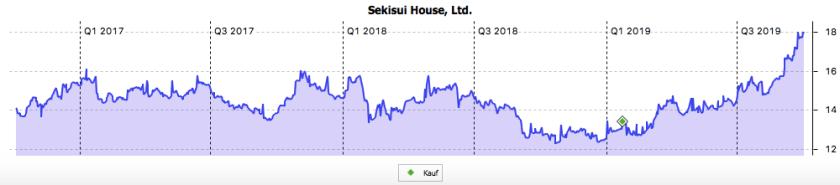 Sekisui House im 3-Jahres-Chart in Euro