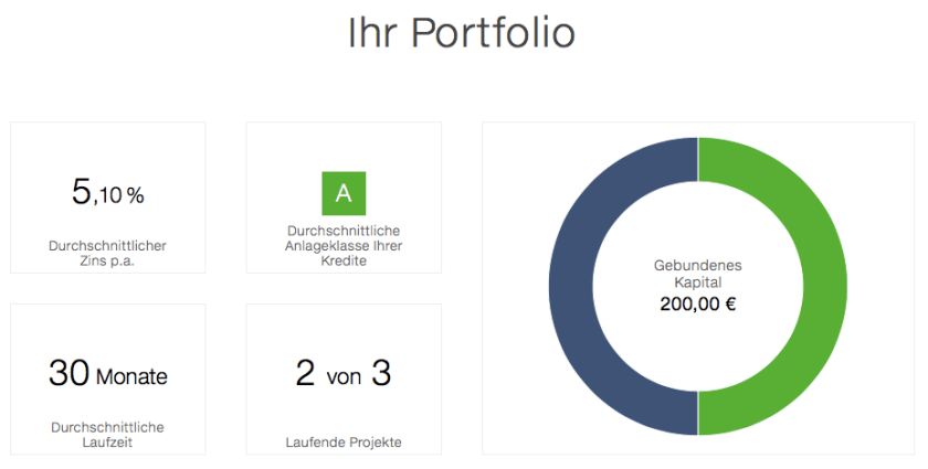 Engel & Völkers Digital Invest Portfolioüberblick