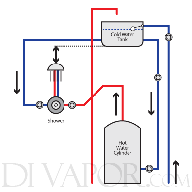 central heating wiring diagram gravity hot water guitar 5 way switch systems types of home fed and cold
