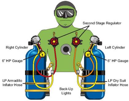 scuba gear diagram draw a math problems sidemount diving configuration hose placement