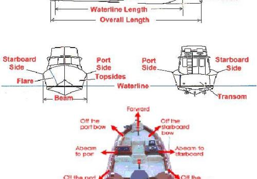 Boat Terminology Diagram.Boat Terms Diagram Wiring Diagrams List