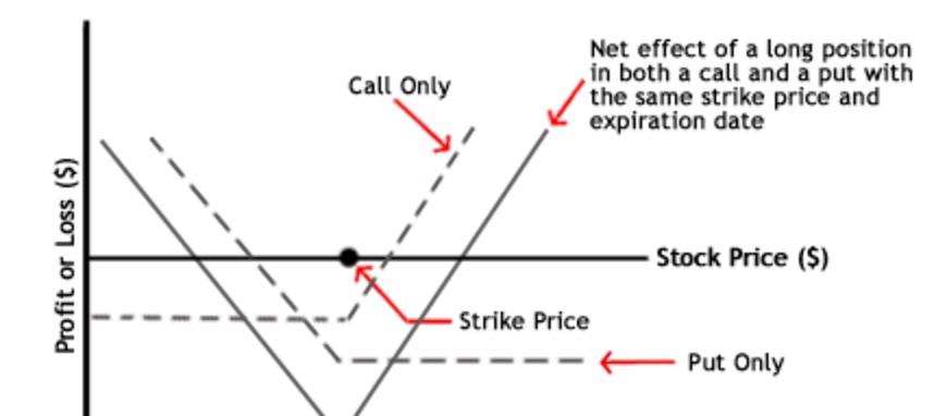 Strategia Straddle