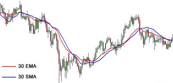 Trading forex breve tempo con due medie mobili