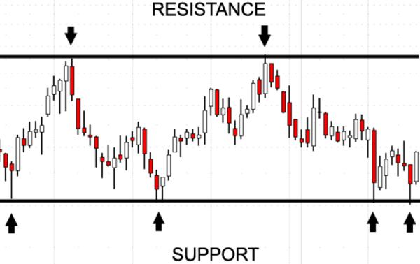 Forex Supporti e Resistenze