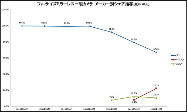Full-Frame Mirrorless Market Share in Japan: Sony 67%