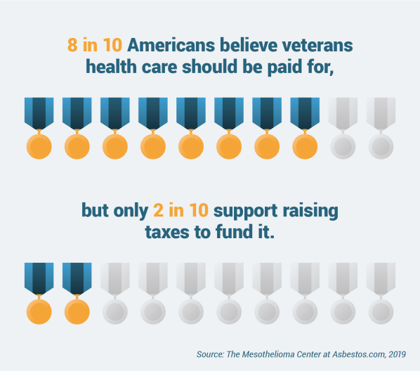 Research Roundup Survey Finds Most Americans Support Better Healthcare For Veterans But Not Raising Taxes To Cover It Diversityinc Best Practices