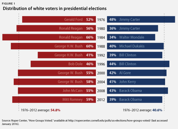 White voters distribution in presidential elections