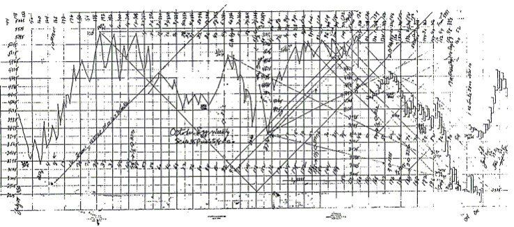 wd gann angles