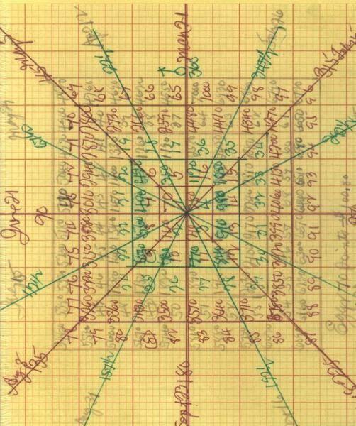 gann square