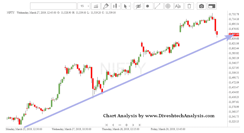 Nifty Continues Rally Above 11610