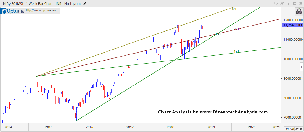 Nifty Weekly Trading levels