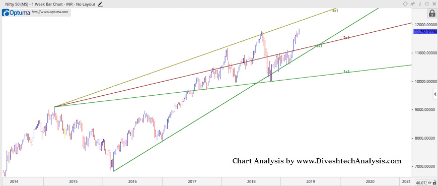 Nifty Weekly Outlook 22-26 April