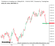 Nifty hits two months low