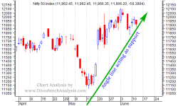 Nifty Intraday Chart View for 13th June