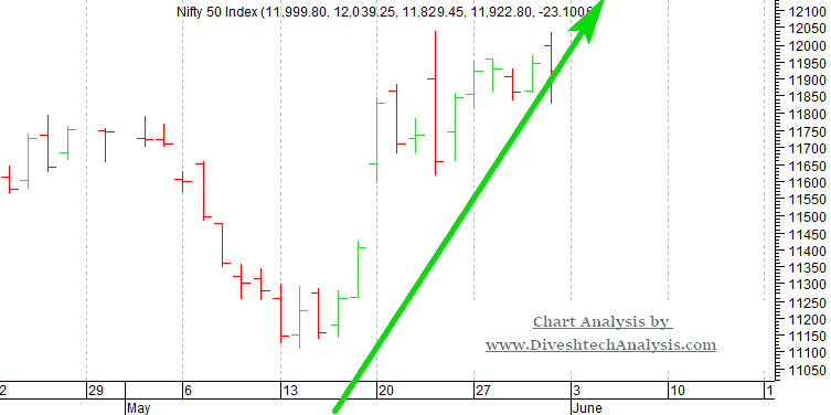 Nifty Weekly Forecast For 03-07th June