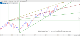 Nifty Analysis For the Week 01-05 July