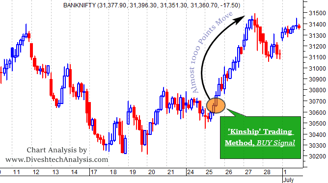 Bank Index Re-visiting it's Old Pivot Point.