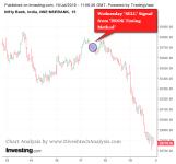 Bank Nifty Dynamic Trading Market