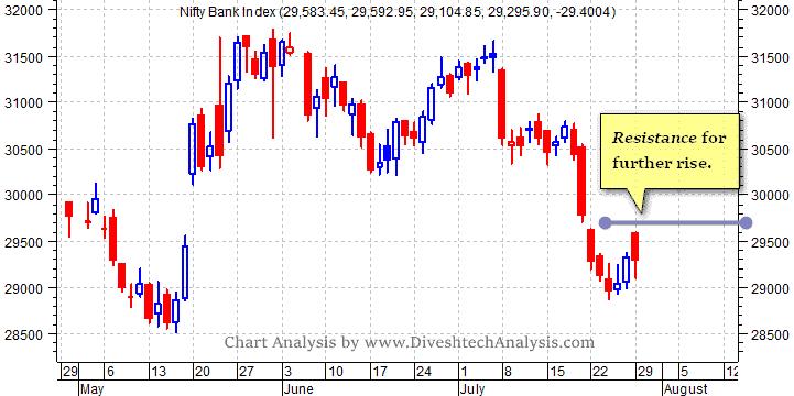 Bank Nifty Bulls