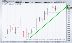 intraday trading view for Nifty