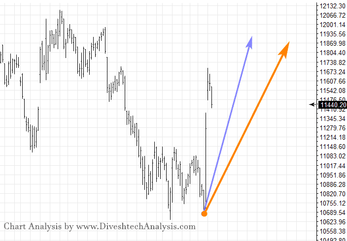 NIFTY Trading View