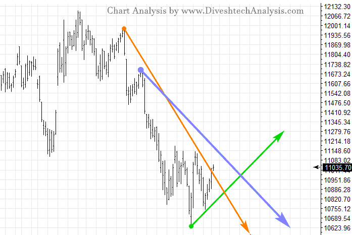 Nifty EOD Close Above Gann Angle
