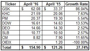 April Dividend Income