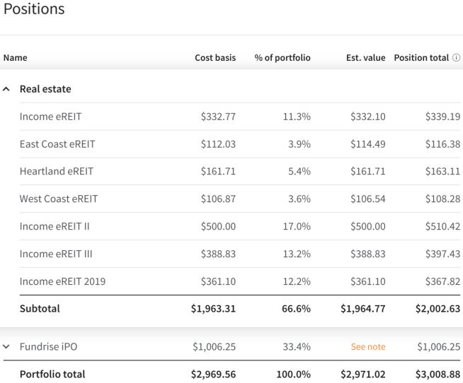 Fundrise, real estate investing, REIT