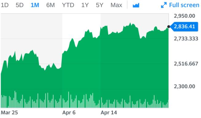 dividend stock watch list, stock market, S&P 500
