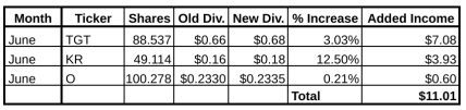 dividend income summary, june dividend increases