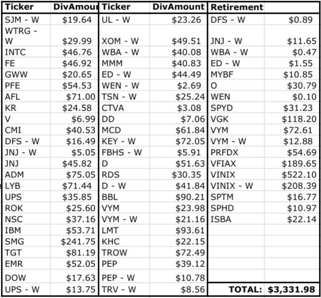 September 2020 Dividend Income