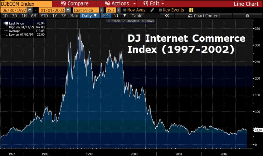 DJ Internet Commerce 1997 2002 New Economy Hype