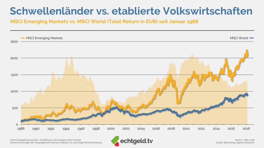 Emerging Markets vs. Etablierte Börsen seit 1987
