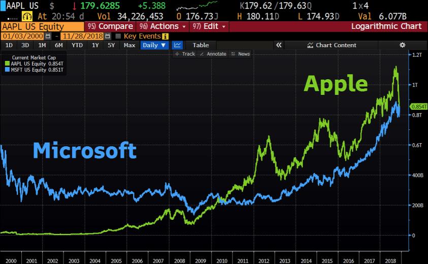 Microsoft vs. Apple