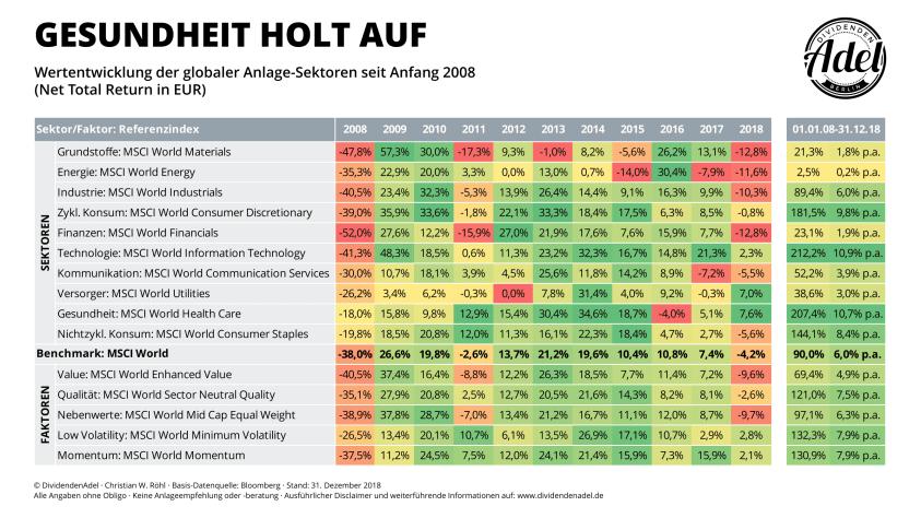 MSCI Sektoren Wertentwicklung YoY 2008-18