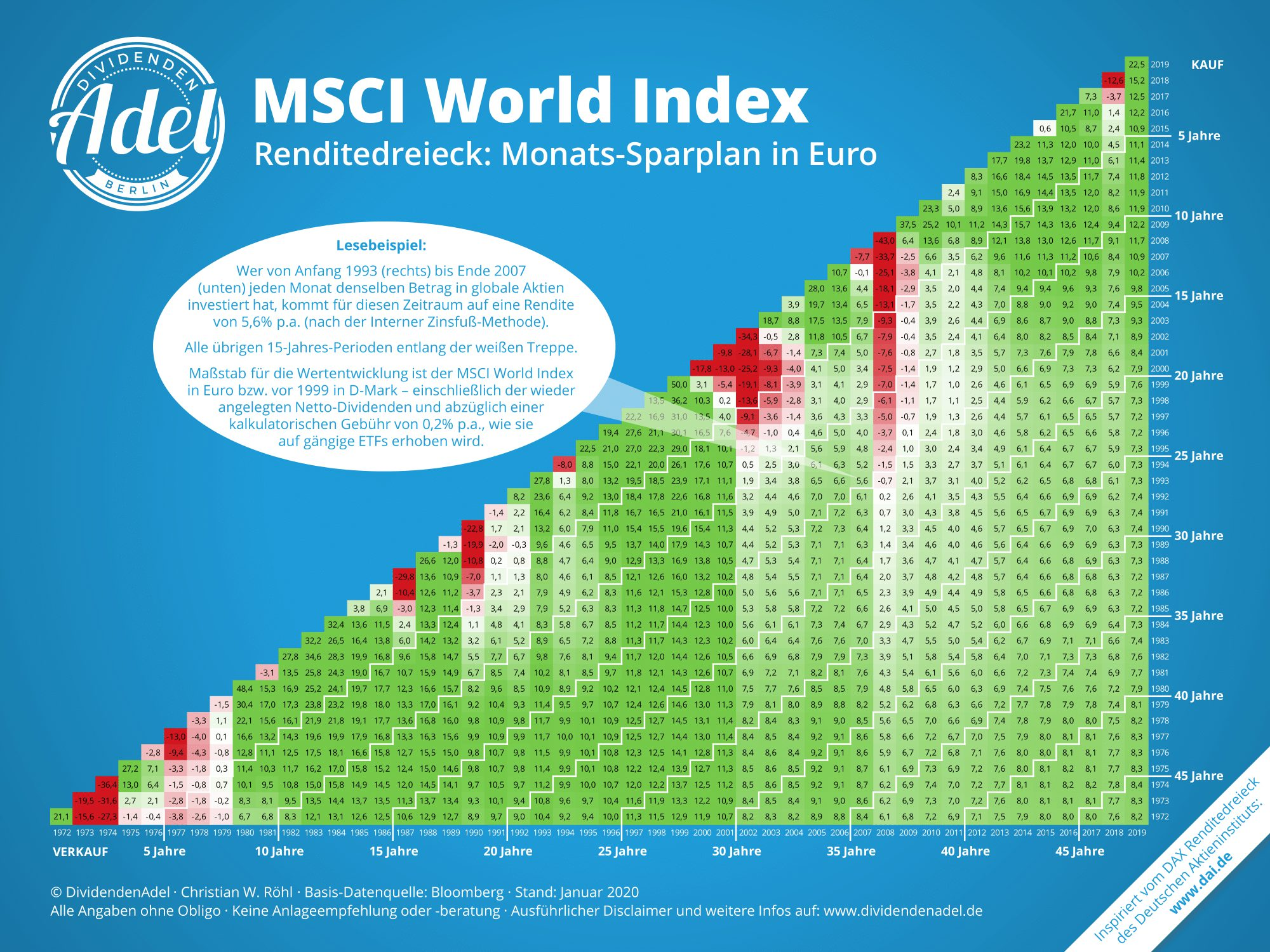 MSCI World Index - Sparplanentwicklung