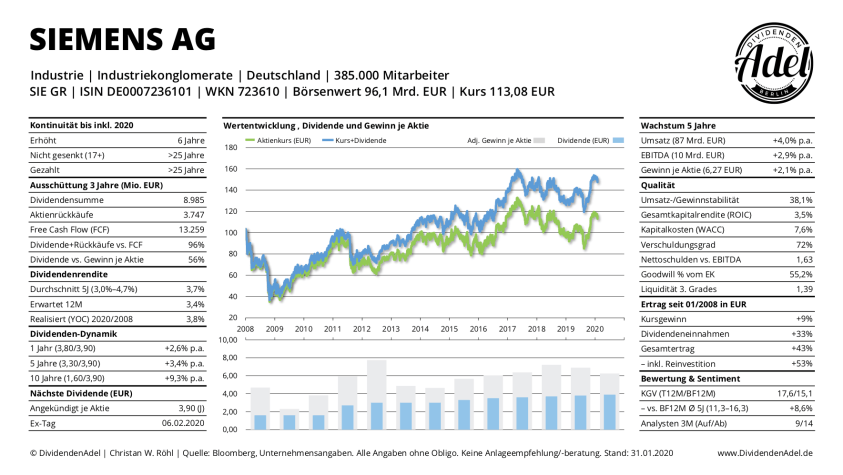 2020-01-31 SIEMENS AG-REG DividendenAdel Profil+