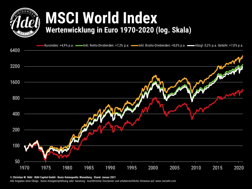 MSCI World Renditedreieck 2021 Indices seit 1970