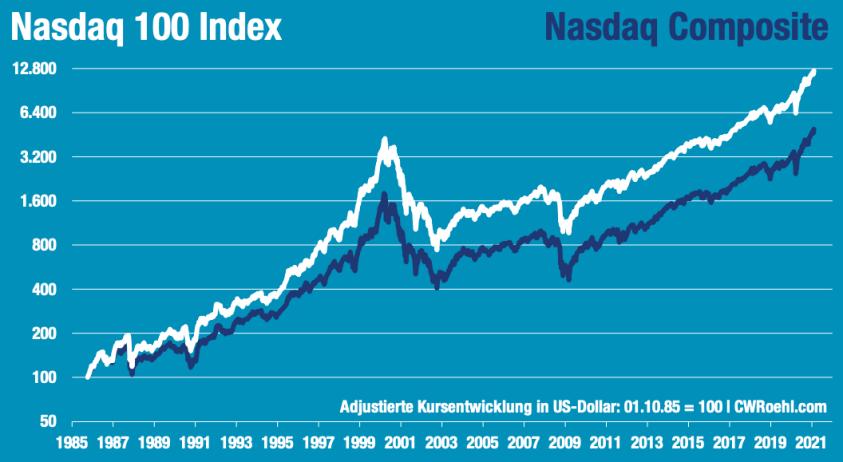 Nasdaq Composite vs. Nasdaq 100 seit 1985
