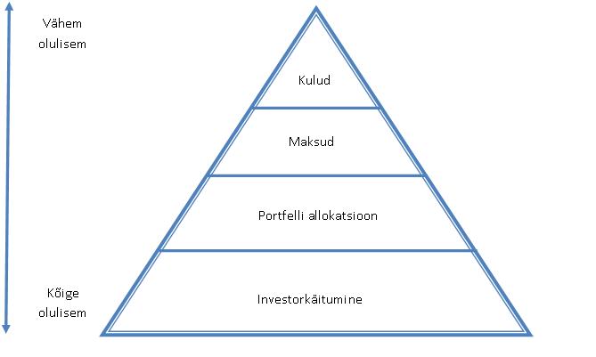 dividendinvestor.ee investorvajaduste hierarhia