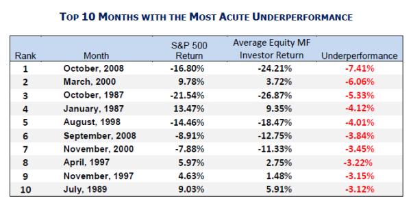 dividendinvestor.ee Investorikäitumine_10 kõige suurema tootluse mahajäämusega kuud