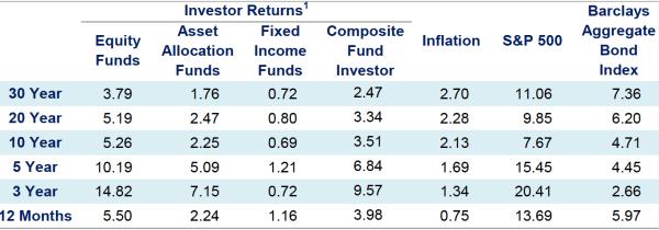 dividendinvestor.ee Investorkäitumise mõjud tootlusele