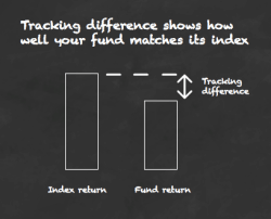 dividendinvestor.ee tracking difference