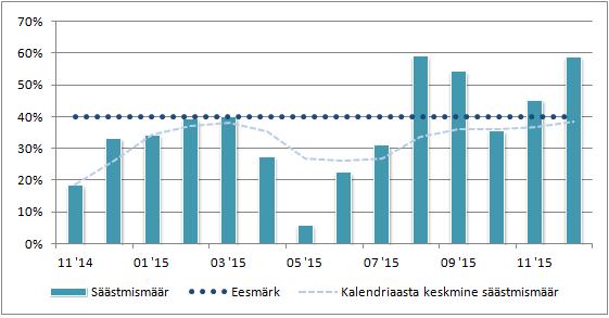 dividendinvestor.ee säästmismäär detsember 2015