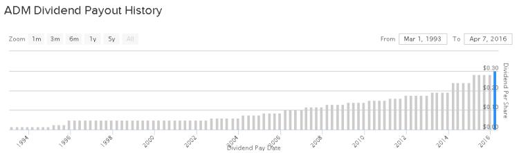 dividendinvestor.ee ADM 20Y dividend graafik