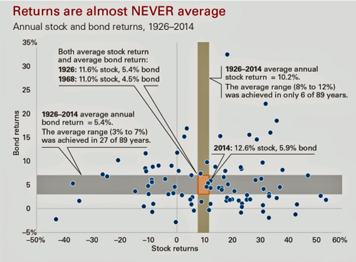 dividendinvestor.ee aktsiaturgude tootlused ei ole pea kunagi keskmised