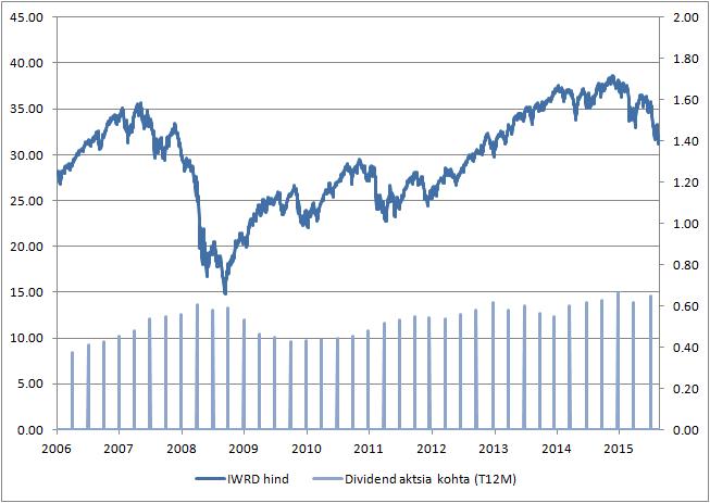 ec0fb5c7d9a Milline on olnud aktsiahindade ja dividenditulu kõikumine läbi ...