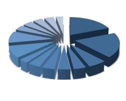 dividendinvestor.ee hajutatud portfell