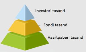 dividendinvestor.ee ETFide maksustamise 3 tasandit